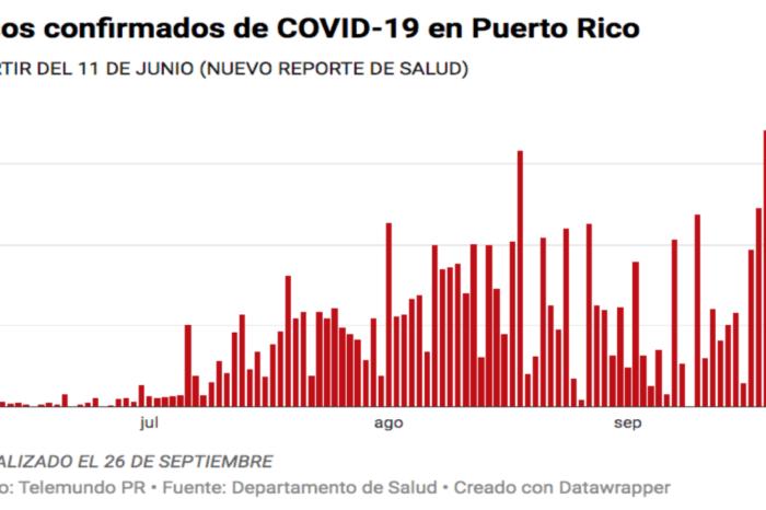 Salud reporta 10 muertes, 284 casos confirmados y 215 casos probables de COVID-19