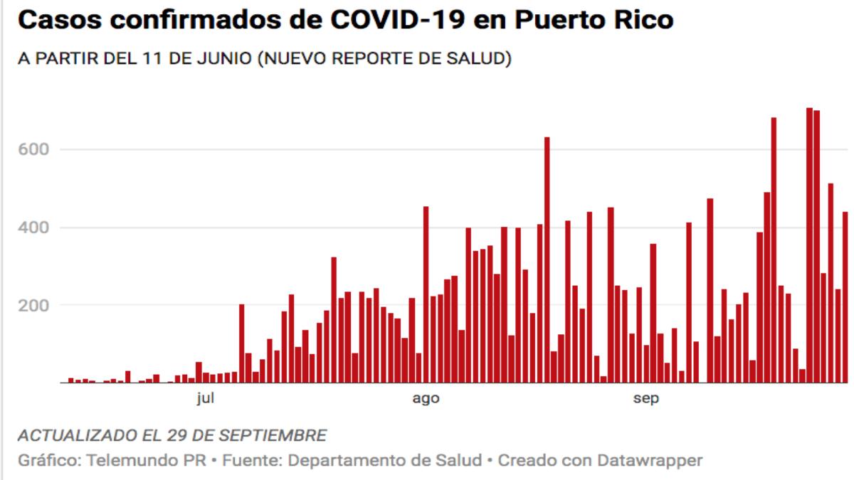 Salud reporta seis muertes, 442 casos confirmados y 624 casos probables de COVID-19
