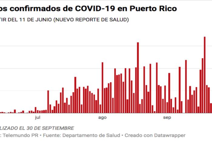 Salud reporta siete muertes, 207 casos confirmados y 122 casos probables de COVID-19