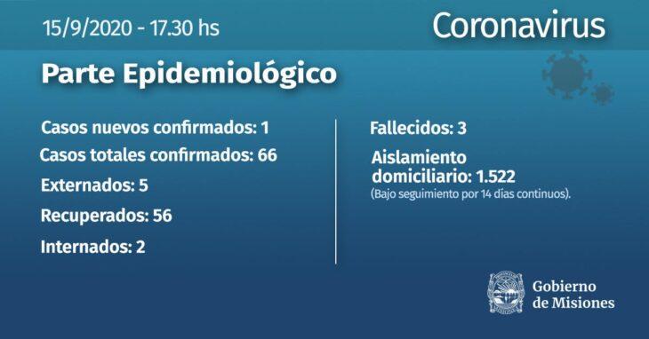 Se confirmo un nuevo caso de coronavirus en Puerto Iguazu