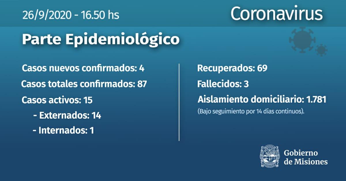 Coronavirus: padre e hijo y una pareja son los cuatro nuevos casos confirmados este sabado en Posadas