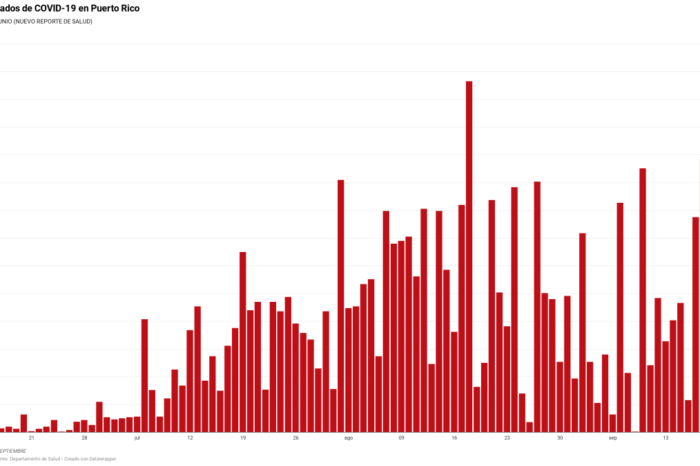Salud reporta nueve muertes, 701 casos confirmados y 391 casos probables de COVID-19