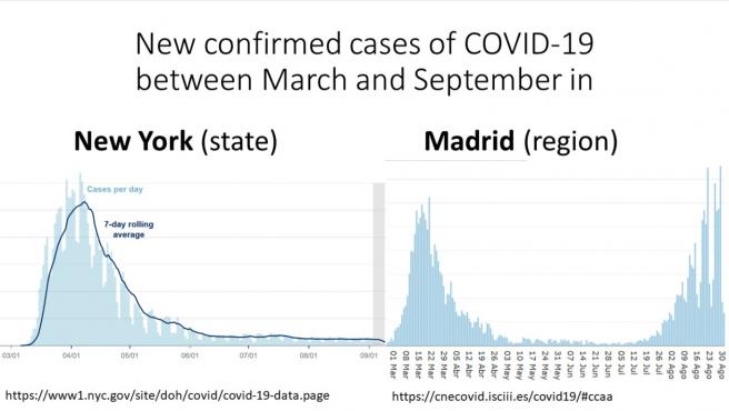Comparacion de la evolucion de los casos de Covid registrados en Nueva York y en Madrid.