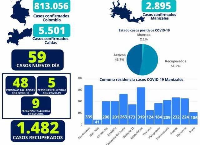 14 casos positivos de covid-19 en Bomberos de Manizales