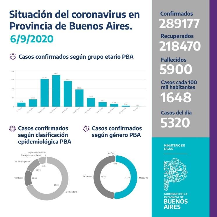 La provincia de Buenos Aires registro 5.320 nuevos casos de coronavirus en las ultimas 24 horas