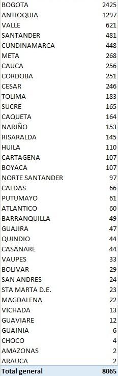 Colombia completa 6 meses de pandemia con 666.521 contagios y 21.412 muertos