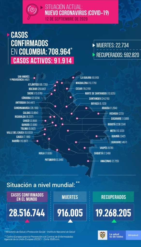 Colombia llega a 708.964 contagios de covid-19, 592.820 de ellos recuperados