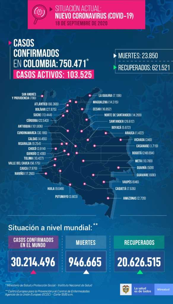 Colombia supera los 750 mil casos de covid-19 con 6 mil 526 contagios nuevos