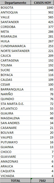 Colombia llega a 777.537 casos de la covid-19 y a 24.570 fallecimientos