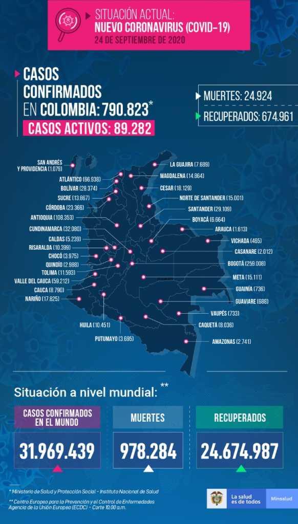 Colombia se acerca a las 25.000 muertes por covid-19 y llega a 790.823 contagios