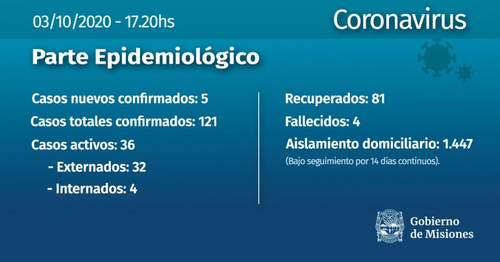 Confirmaron 5 casos nuevos de coronavirus en Misiones