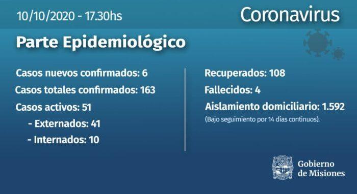 En Misiones se registraron otros seis infectados de coronavirus y el total asciende a 163 desde el comienzo de la pandemia
