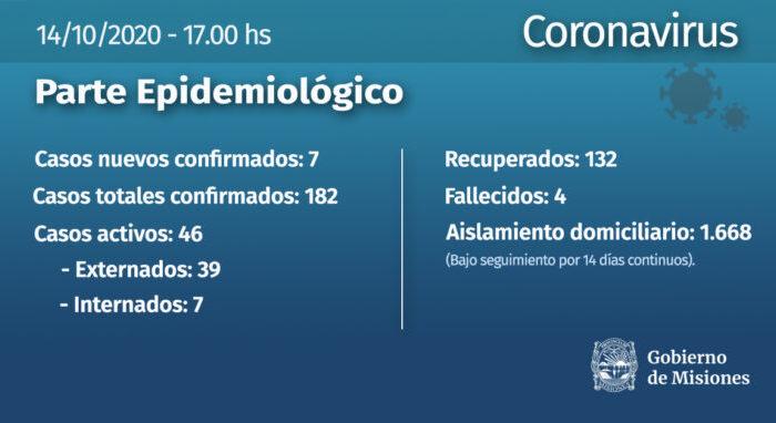 Se confirmaron otros siete casos de coronavirus en Misiones y la cifra total se acerca a los 200 infectados