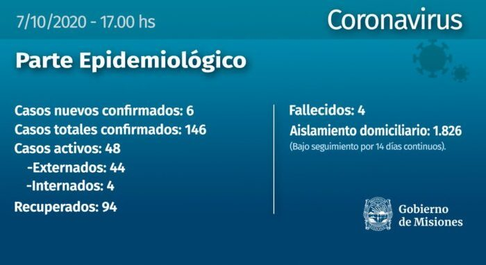 Coronavirus: se confirmaron 6 casos en Misiones y ascienden a 146 los infectados en la provincia