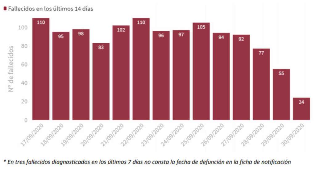 Ya mueren 1.000 personas a la semana en España pese a la mejora en los datos sanitarios
