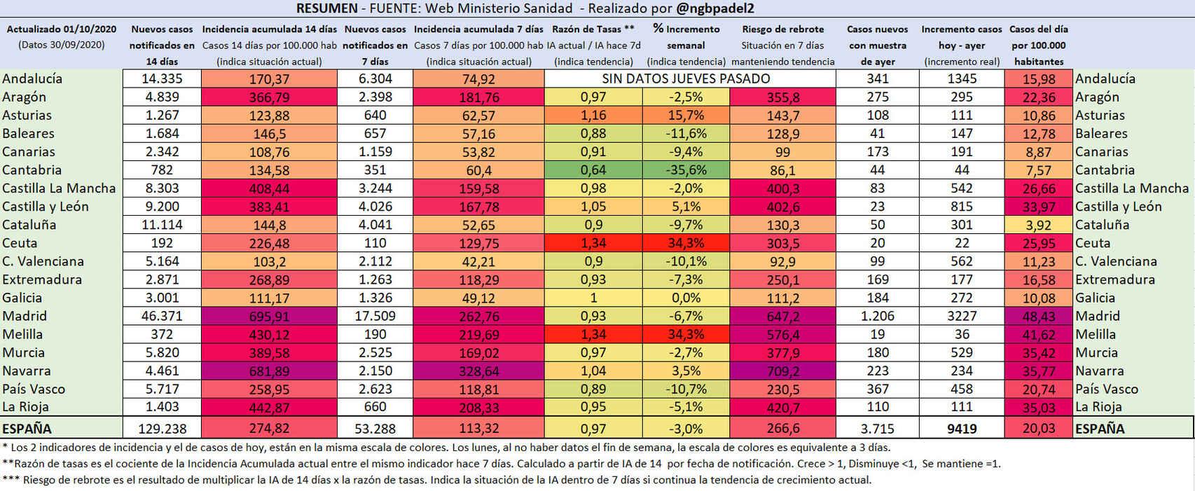 Resumen de la incidencia acumulada en España. Autor: @ngbpadel2