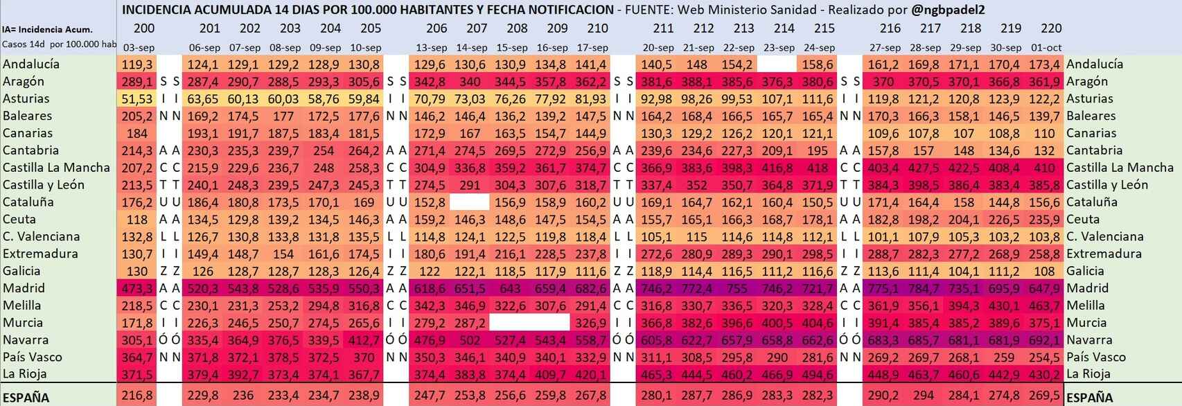 Datos de incidencia acumulada de la Covid-19