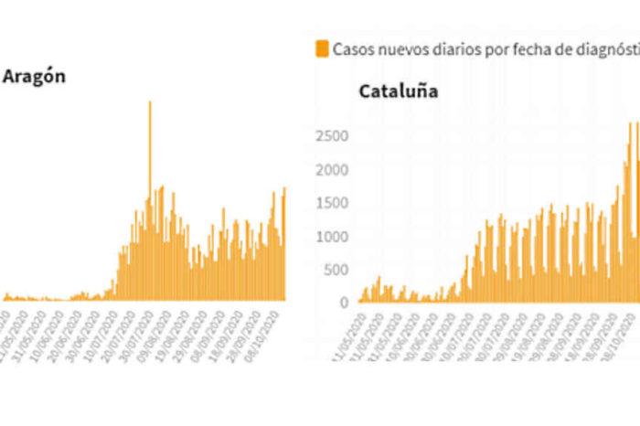 España hacia el desastre: la subida en casos, ingresos, prevalencia, positividad y muertos