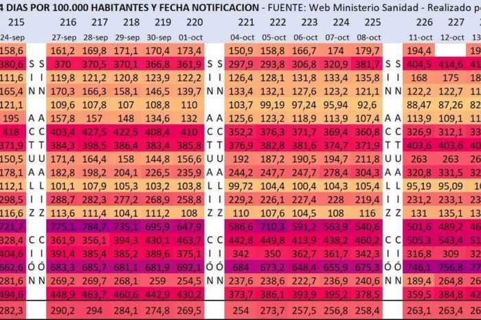 España, en estado critico: 38.000 casos en un fin de semana y 16 de 19 regiones al alza en contagios
