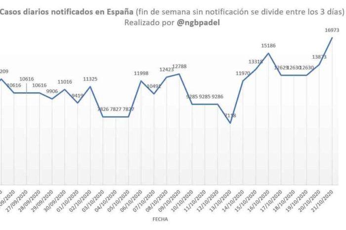 La ocupacion hospitalaria bate un nuevo record en medio del caos general en España