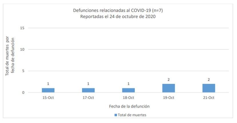 Puerto Rico alcanza las 801 muertes por COVID-19 y registra 650 nuevos casos confirmados