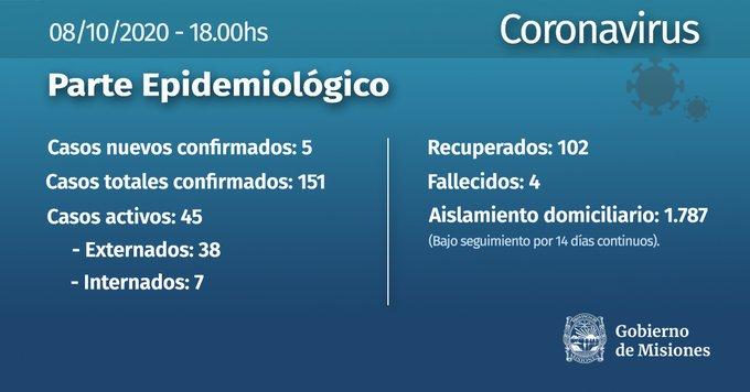 Coronavirus: con 5 nuevos infectados, ascienden a 151 los casos en Misiones