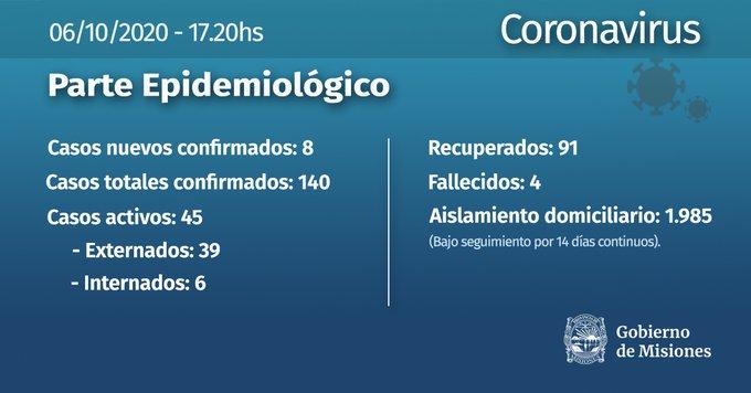 Coronavirus: con record de casos en un dia, Misiones confirmo 8 nuevos infectados este martes