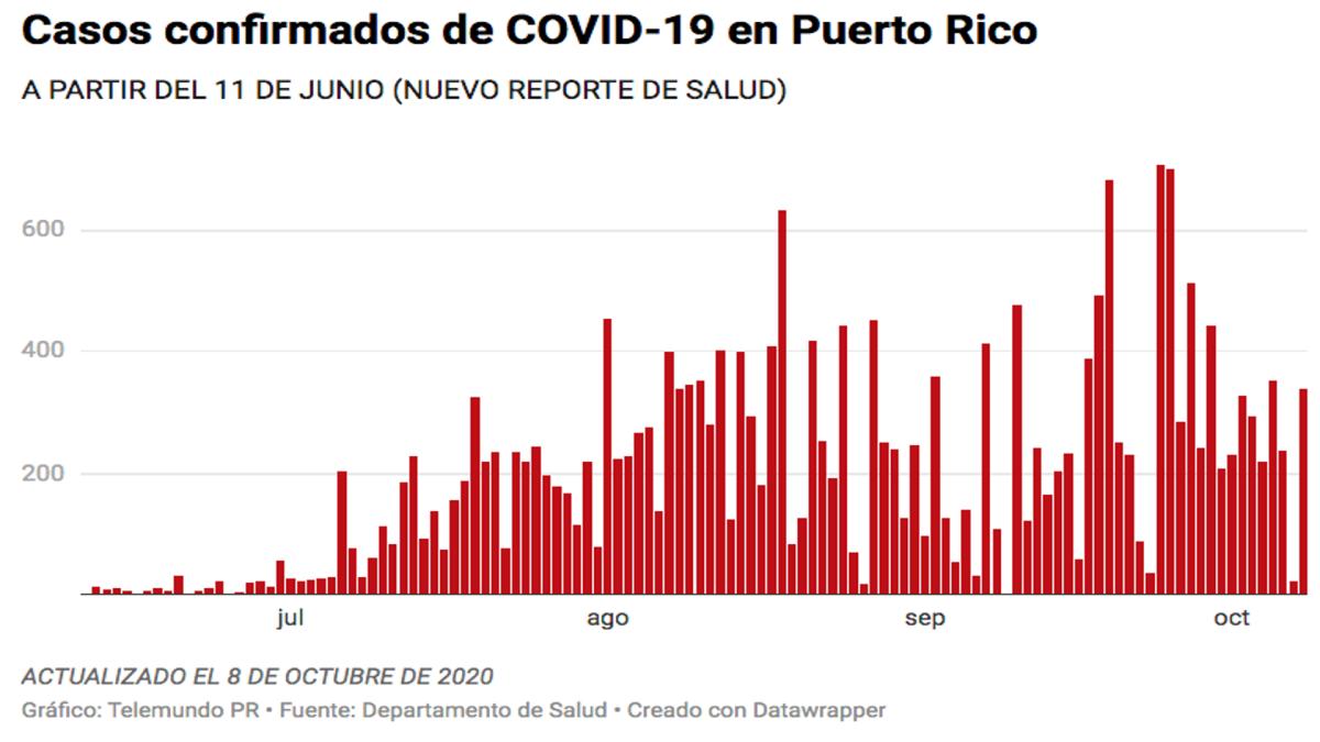 Salud reporta 10 muertes, 340 casos confirmados y 179 casos probables de COVID-19