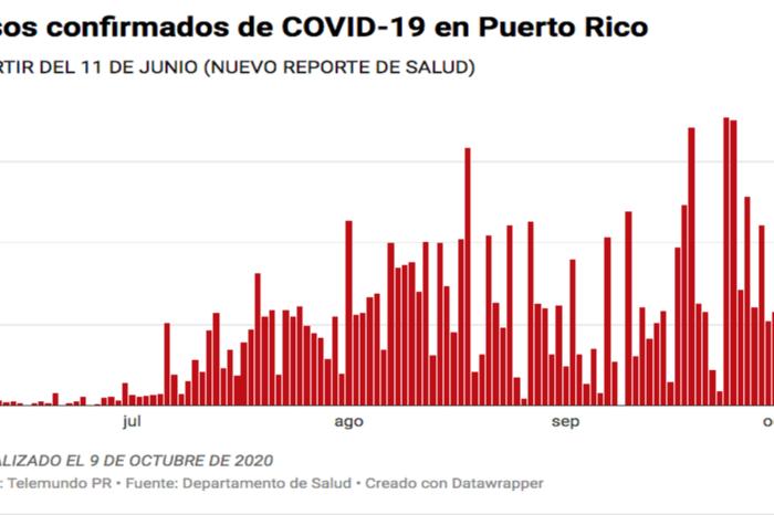Salud reporta cinco muertes, 314 casos confirmados y 316 casos probables de COVID-19