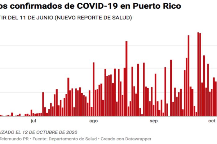 Salud reporta cinco muertes, 213 casos confirmados y 169 casos probables de COVID-19