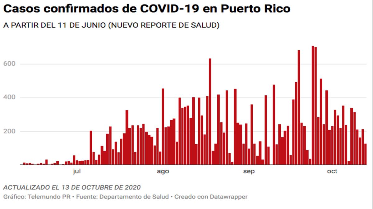 Salud reporta tres muertes, 126 casos confirmados y 63 casos probables de COVID-19