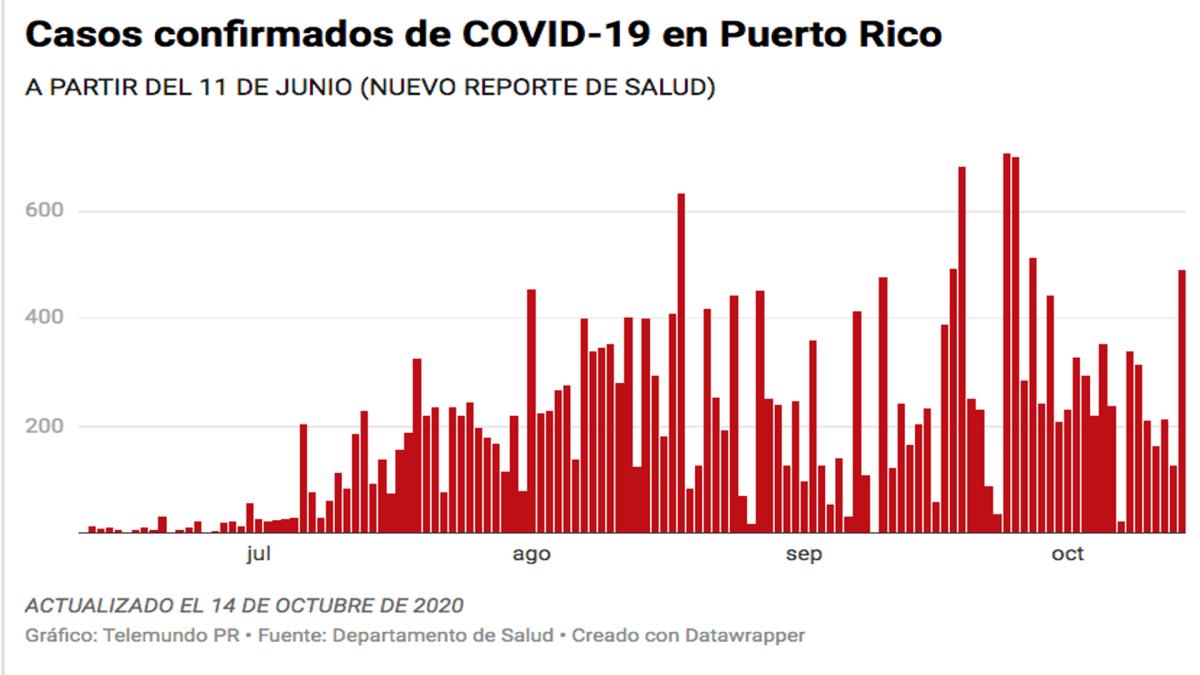 Salud reporta cuatro muertes, 490 casos confirmados y 504 casos probables de COVID-19