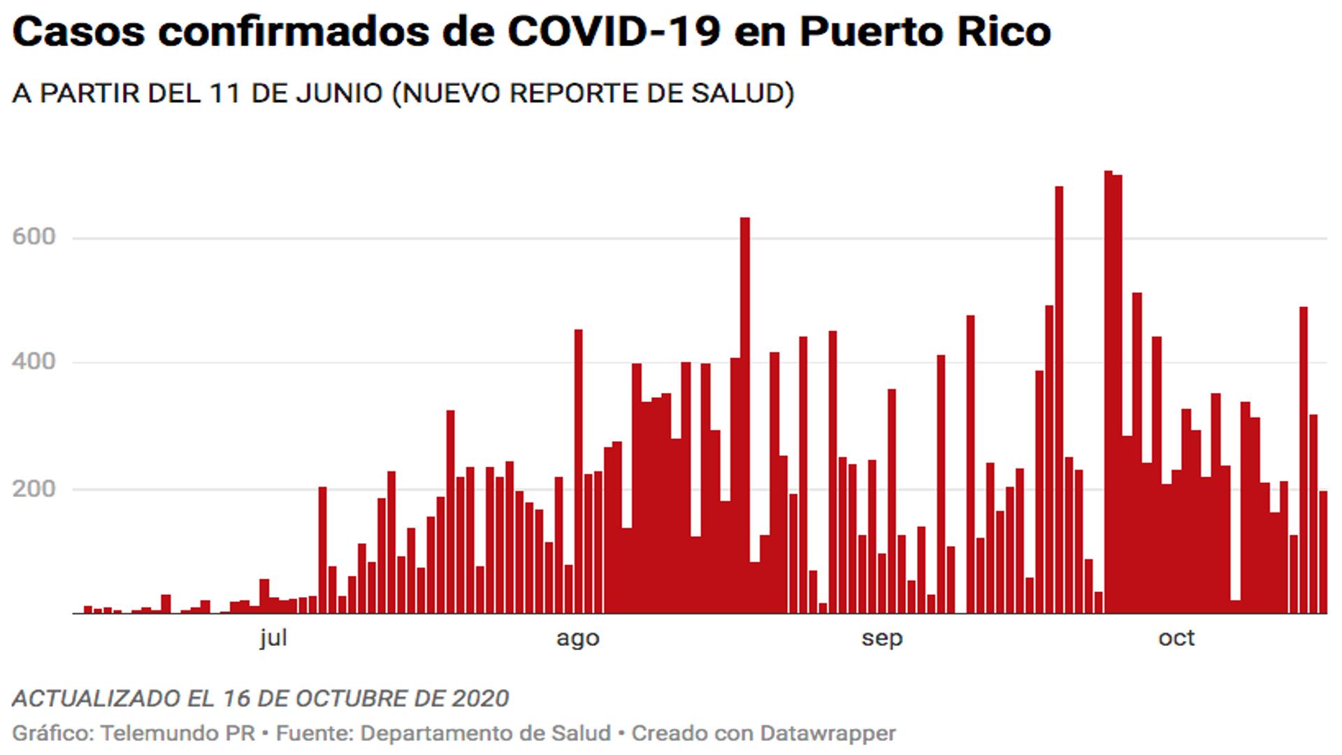 Salud reporta 15 muertes, 196 casos confirmados y 117 casos probables de COVID-19