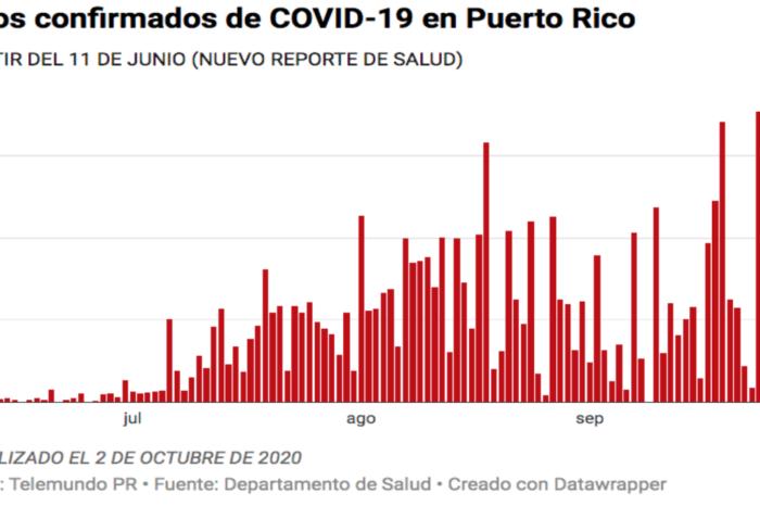 Salud reporta ocho muertes, 327 casos confirmados y 340 casos probables de COVID-19