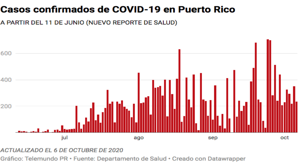 Salud reporta una muerte, 236 casos confirmados y 234 casos probables de COVID-19