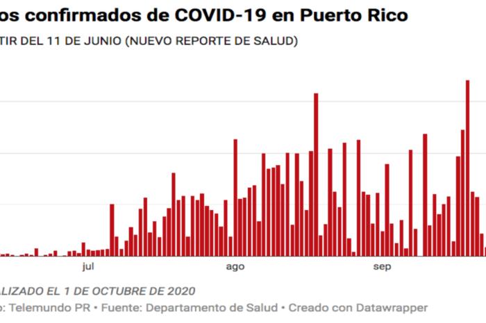 Salud reporta cuatro muertes, 230 casos confirmados y 206 casos probables de COVID-19