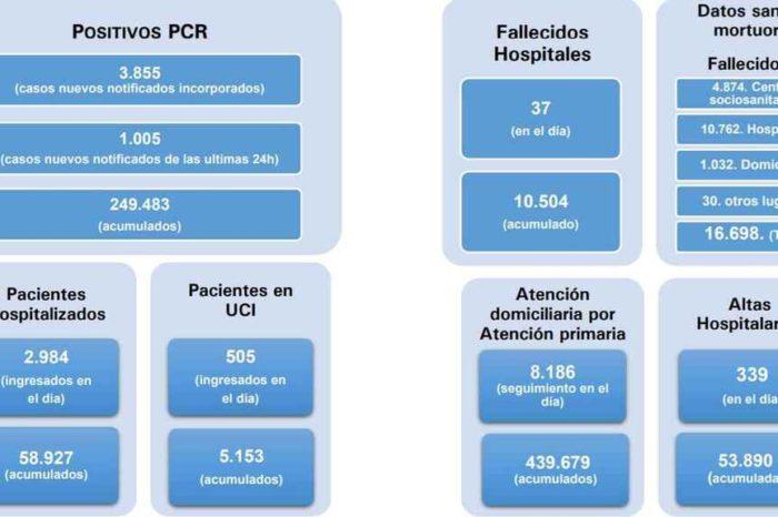 Madrid arranca el 'cierre' con el 60% de las camas UCI ocupadas ya por pacientes con coronavirus