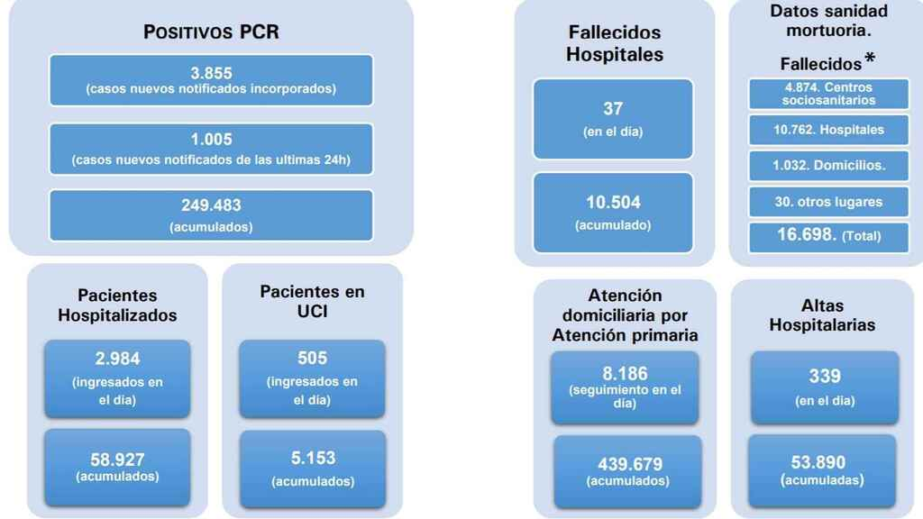 Madrid arranca el'cierre' con el 60% de las camas UCI ocupadas ya por pacientes con coronavirus