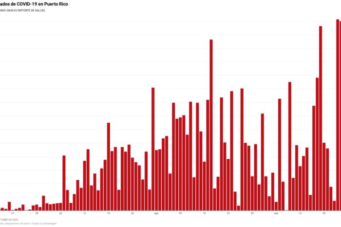 Salud reporta ocho muertes, 294 casos confirmados y 289 casos probables de COVID-19