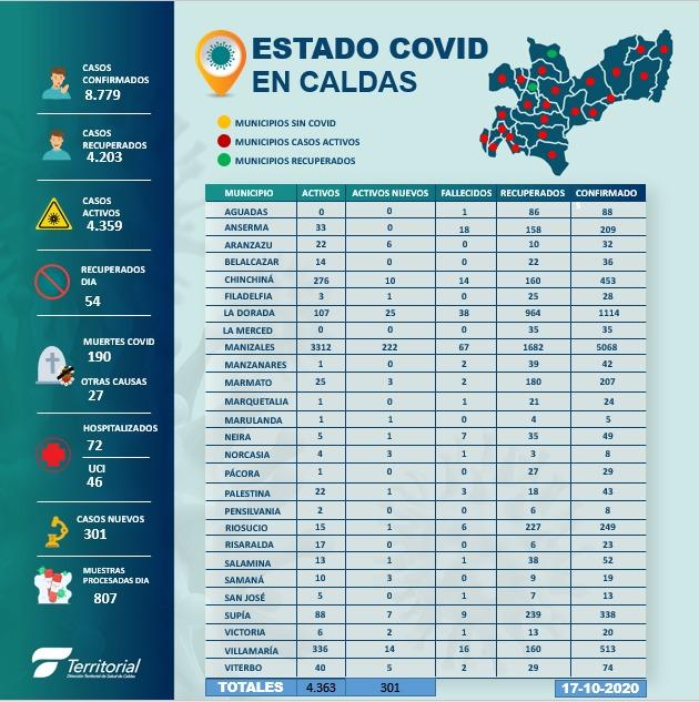 306 nuevos casos y 6 personas fallecidas este sabado en Caldas