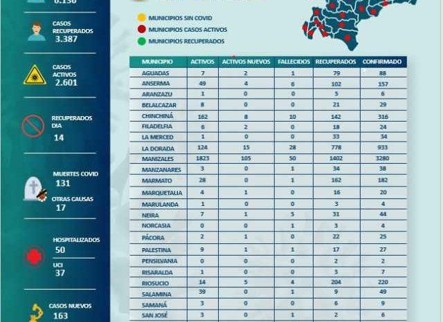 Manizales suma 105 casos nuevos de covid-19