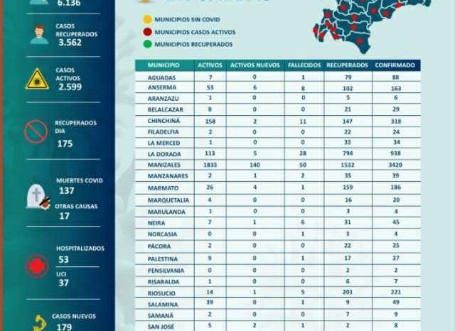 En Manizales se reportaron 140 nuevos contagios de covid-19