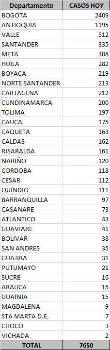 Colombia acumula 869.808 casos y 27.017 muertes en siete meses de pandemia