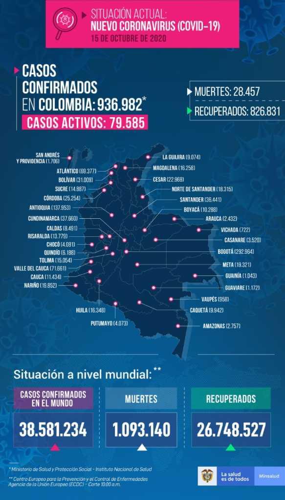 Colombia acumula 936 mil 982 casos de coronavirus y 79 mil 585 siguen activos