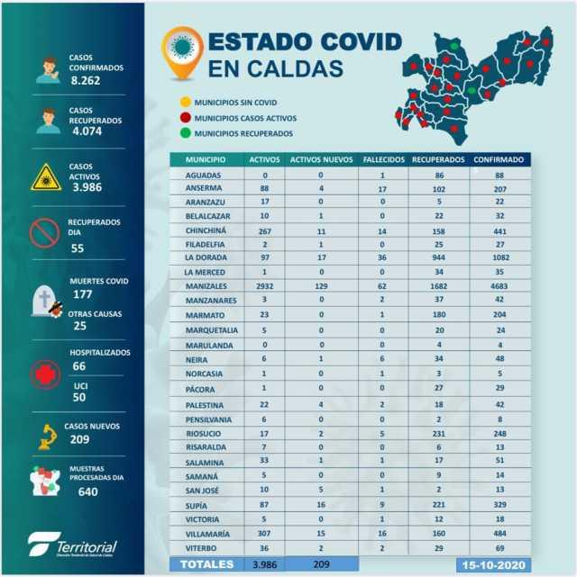 Covid-19: 209 casos y cuatro fallecidos este jueves en Caldas