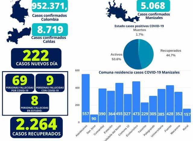 Manizales marco ayer record de contagiados de covid-19 por dia con 222 casos