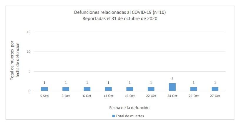 Puerto Rico registra 10 muertes adicionales por COVID-19 que elevan a 832 el total de victimas