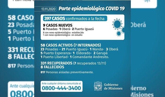 Con otros nueve infectados en Posadas, Puerto Iguazu y Obera, Misiones se aproxima a los 400 casos de coronavirus