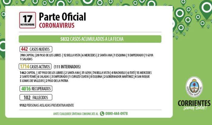 En 24 horas se registraron 442 casos nuevos de coronavirus en Corrientes