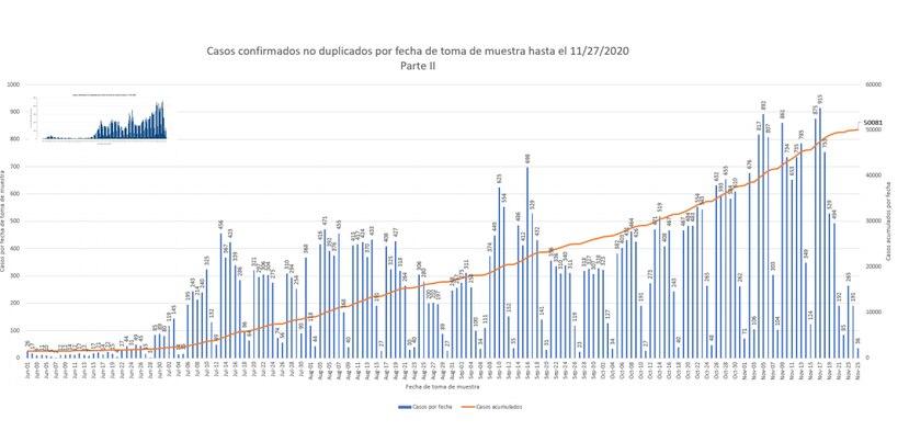 Grafica que muestra la linea de conducta epidemiologica luego del informe de casos positivos confirmados del 28 de noviembre.